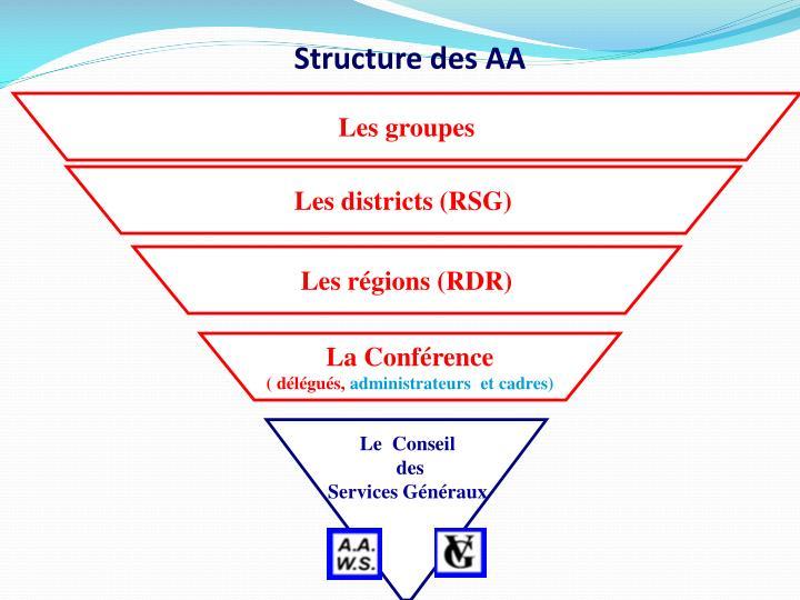 Structure des AA