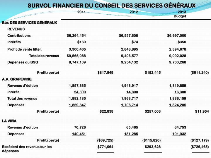 SURVOL FINANCIER DU CONSEIL DES SERVICES GÉNÉRAUX