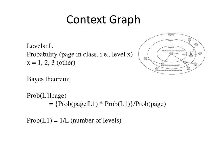 Context Graph