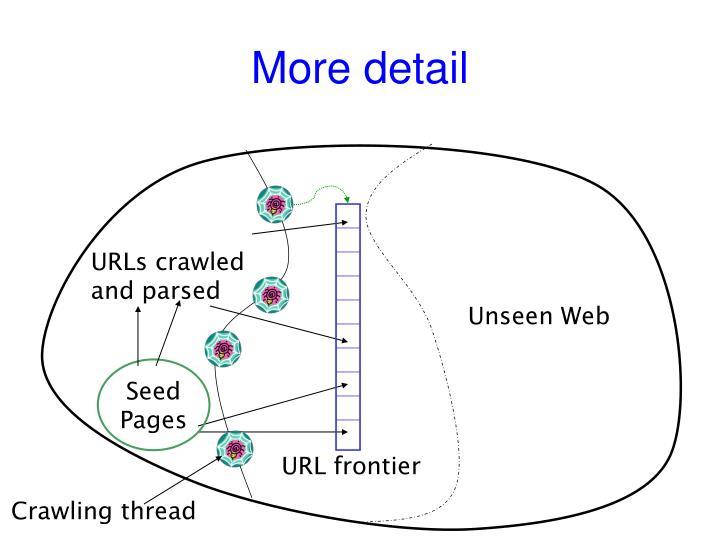 URLs crawled