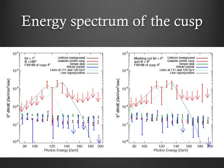 Energy spectrum of the cusp