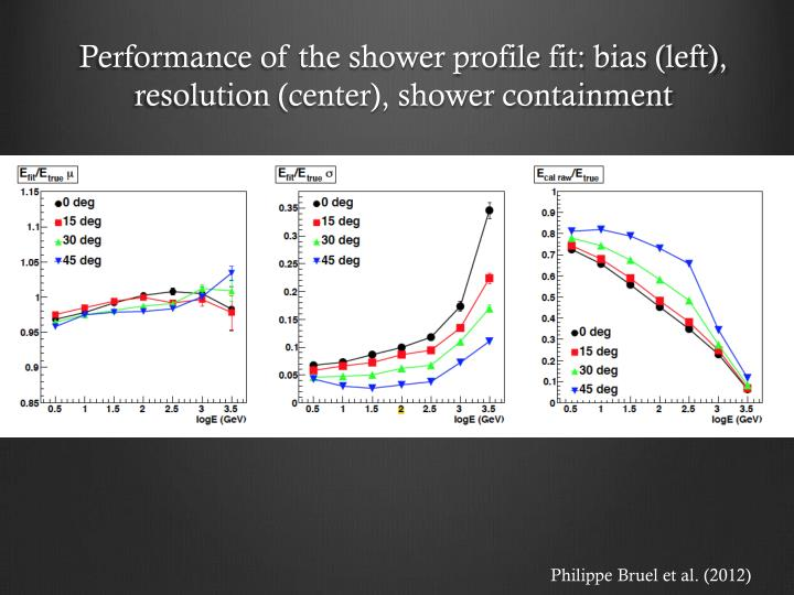 Performance of the shower profile fit: bias (left), resolution (center), shower containment