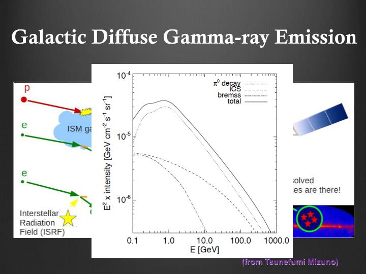Galactic Diffuse Gamma-ray Emission