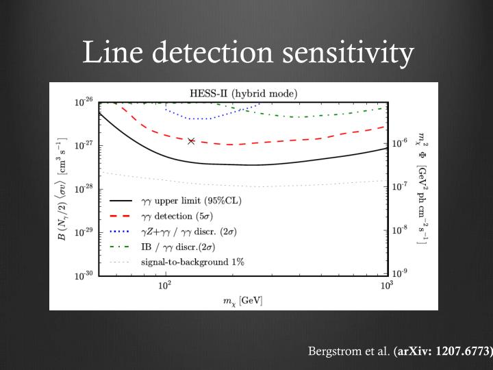 Line detection sensitivity