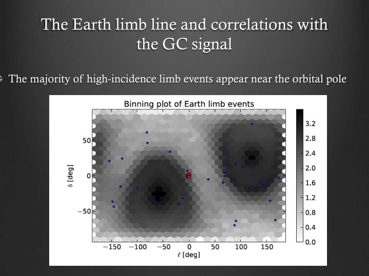 The Earth limb line and correlations with the GC signal