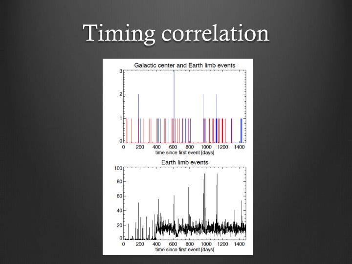 Timing correlation