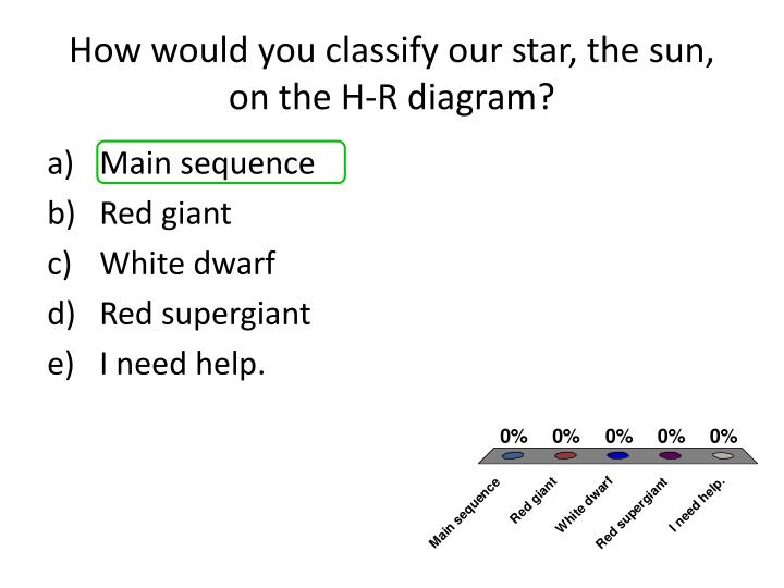 How would you classify our star, the sun, on the H-R diagram?