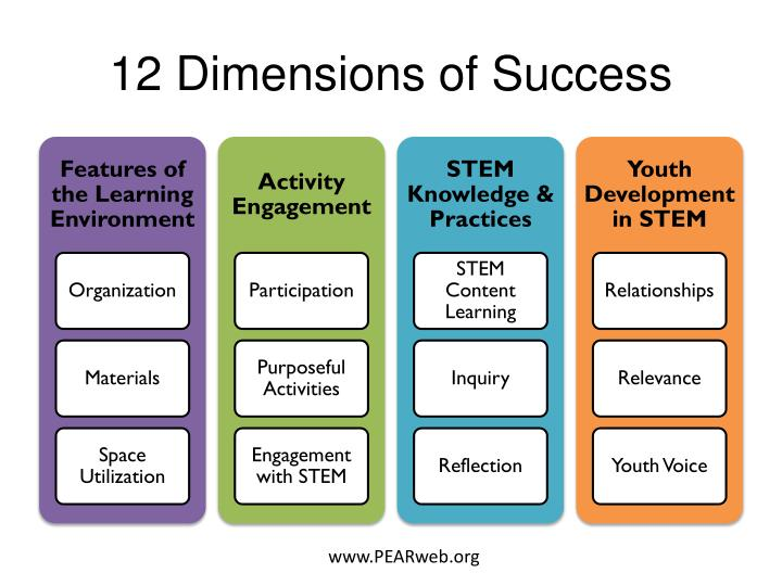 12 Dimensions of Success