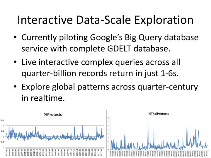 Interactive Data-Scale Exploration