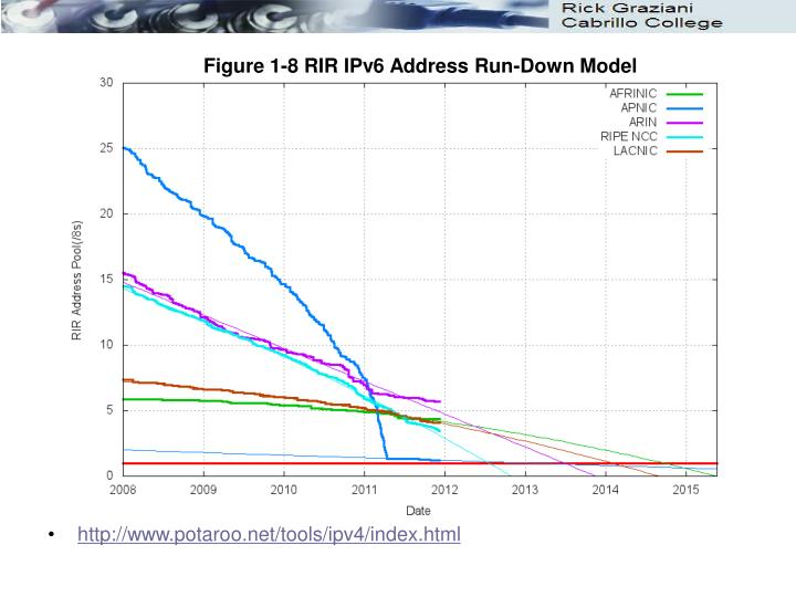 Figure 1-8 RIR IPv6 Address Run-Down Model