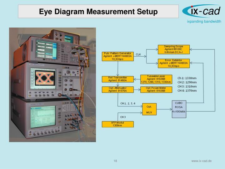 Eye Diagram Measurement Setup