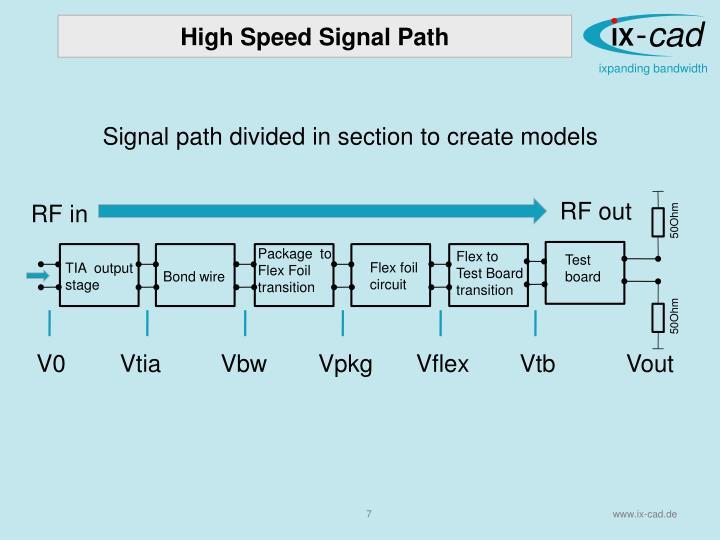 High Speed Signal Path
