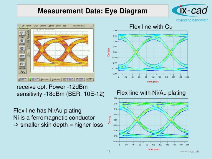 Measurement Data: Eye Diagram