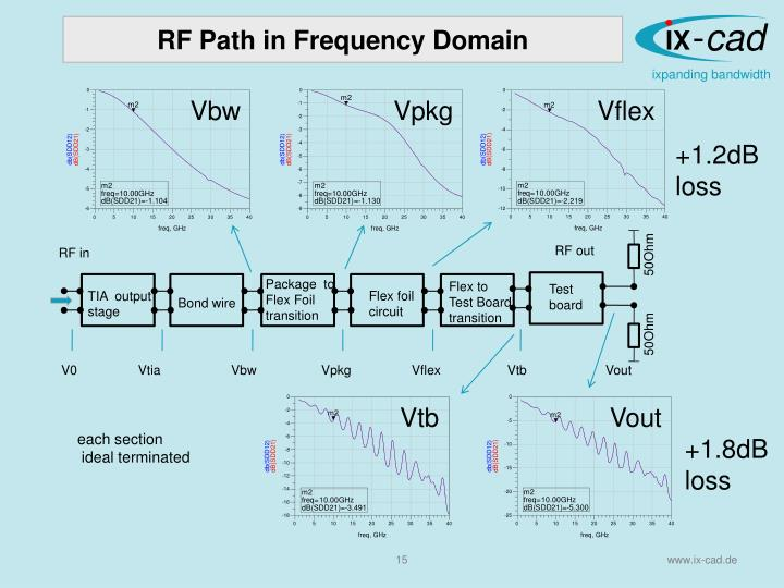RF Path in Frequency Domain