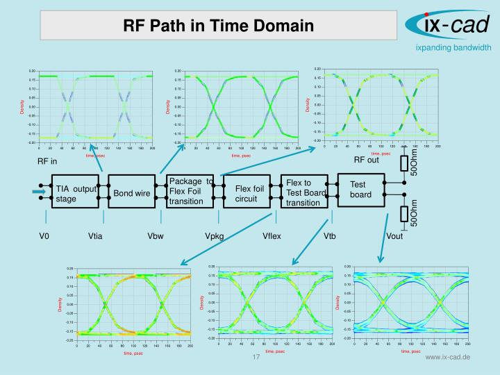RF Path in Time Domain