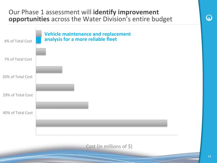 Our Phase 1 assessment will