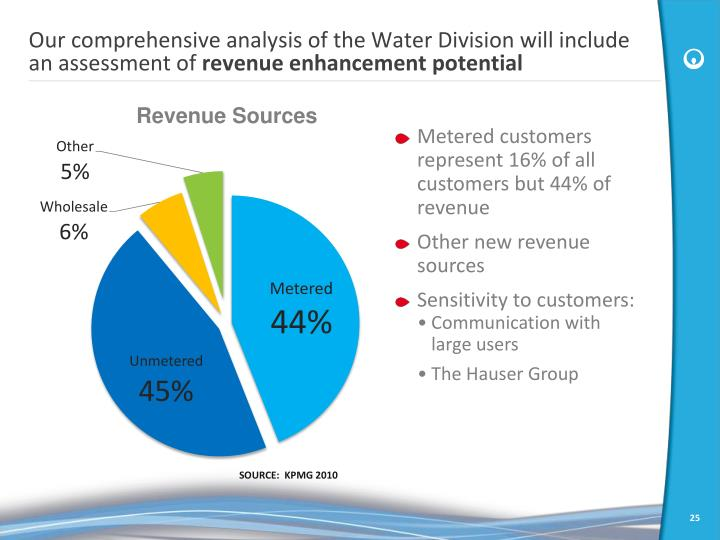 Our comprehensive analysis of the Water Division will include an assessment of