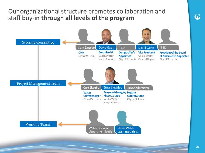 Our organizational structure promotes collaboration and staff buy-in