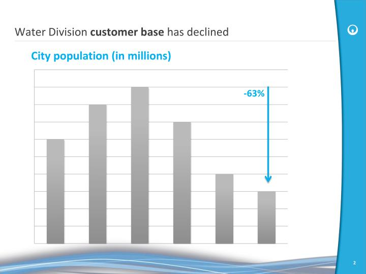Water division customer base has declined