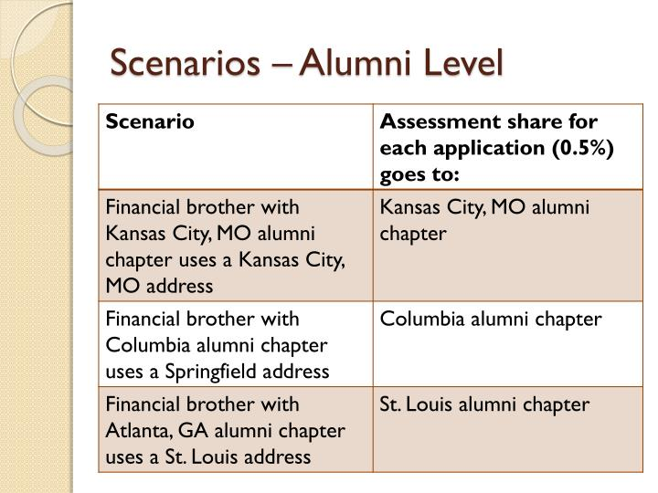 Scenarios – Alumni Level