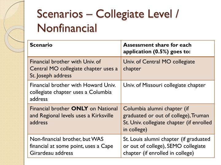 Scenarios – Collegiate Level / Nonfinancial