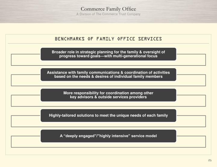 BENCHMARKS OF FAMILY OFFICE SERVICES
