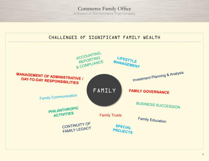 CHALLENGES OF SIGNIFICANT FAMILY WEALTH