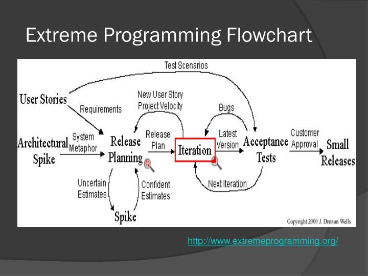 Extreme Programming Flowchart