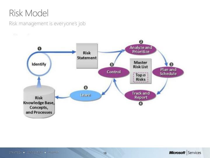 Risk Model