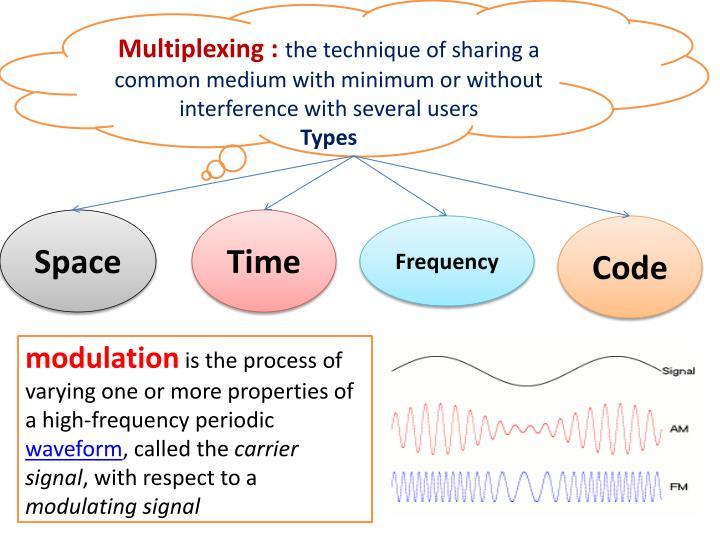 Multiplexing :