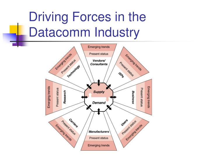 Driving Forces in the Datacomm Industry