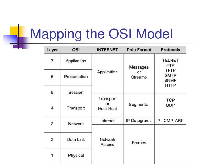 Mapping the OSI Model