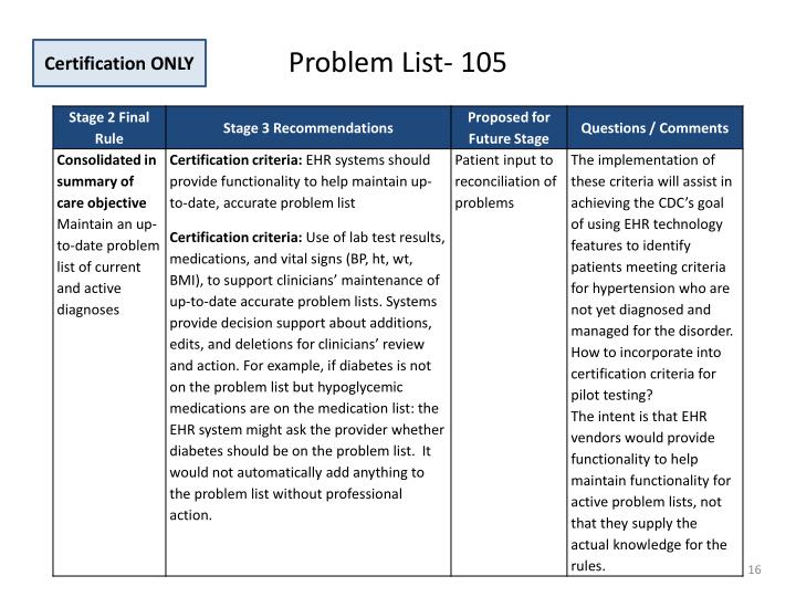 Problem List- 105