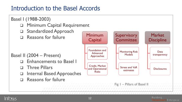 Introduction to the Basel Accords
