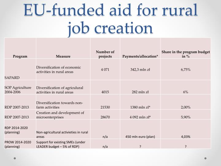 EU-funded aid for rural job creation
