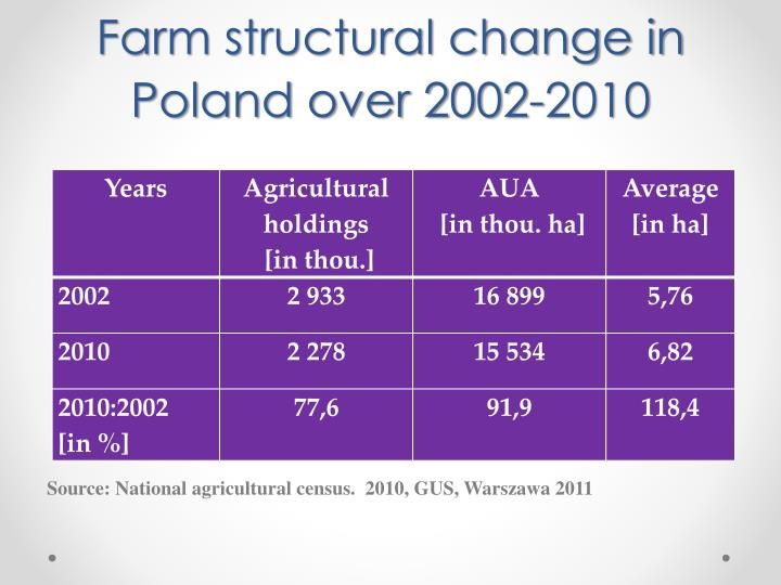 Farm structural change in Poland over 2002-2010