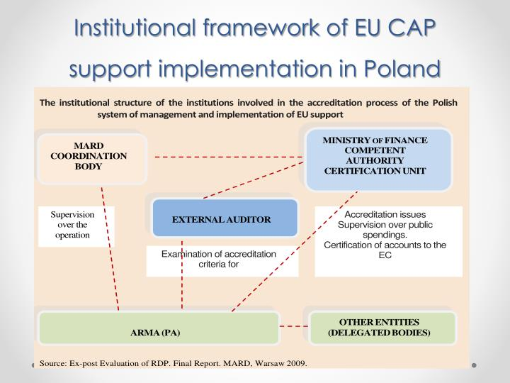 Institutional framework of EU CAP support implementation in Poland