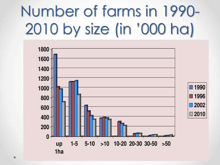 Number of farms in 1990-2010 by size (in '000 ha)