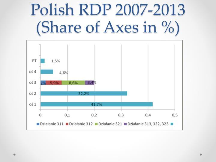 Polish RDP 2007-2013 (Share o