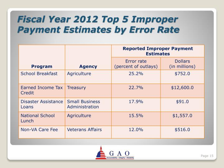 Fiscal Year 2012 Top 5 Improper Payment Estimates by Error Rate