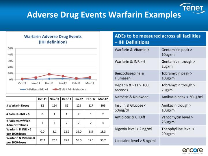 Adverse Drug Events Warfarin