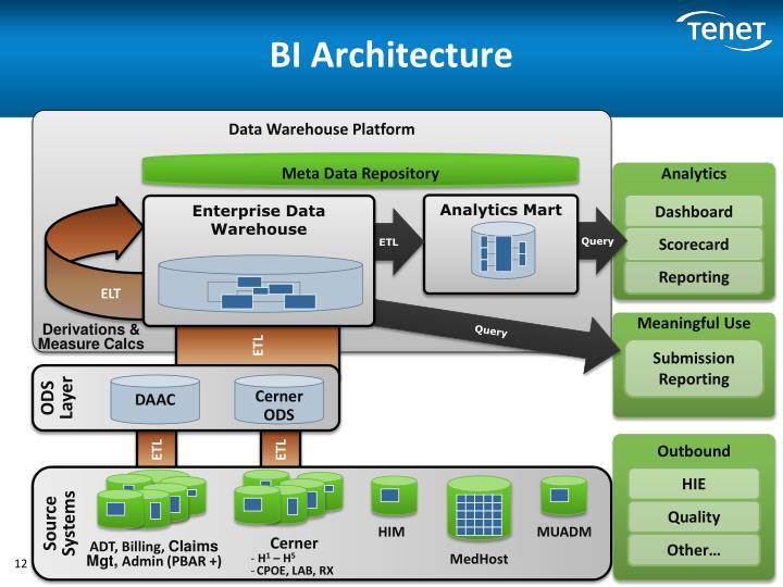 BI Architecture