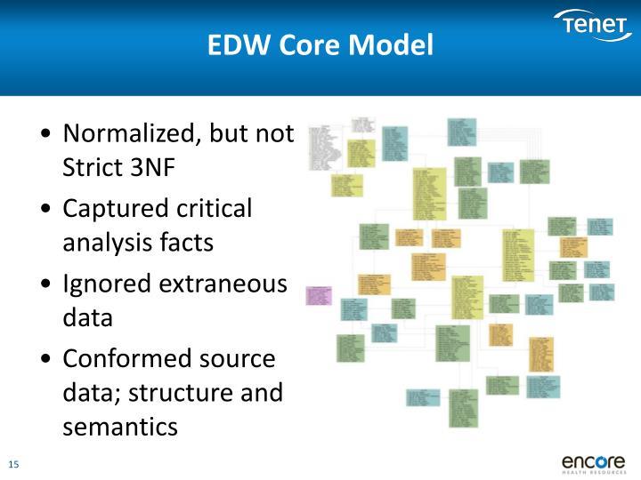 EDW Core Model