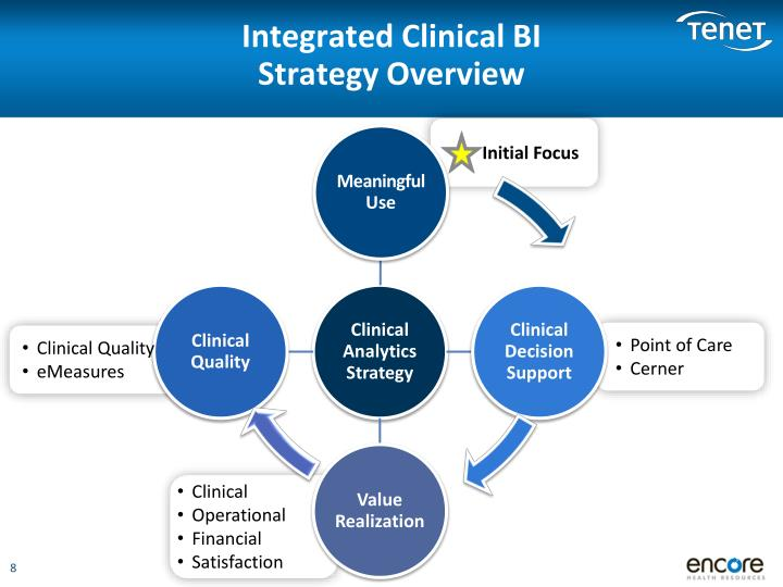 Integrated Clinical BI