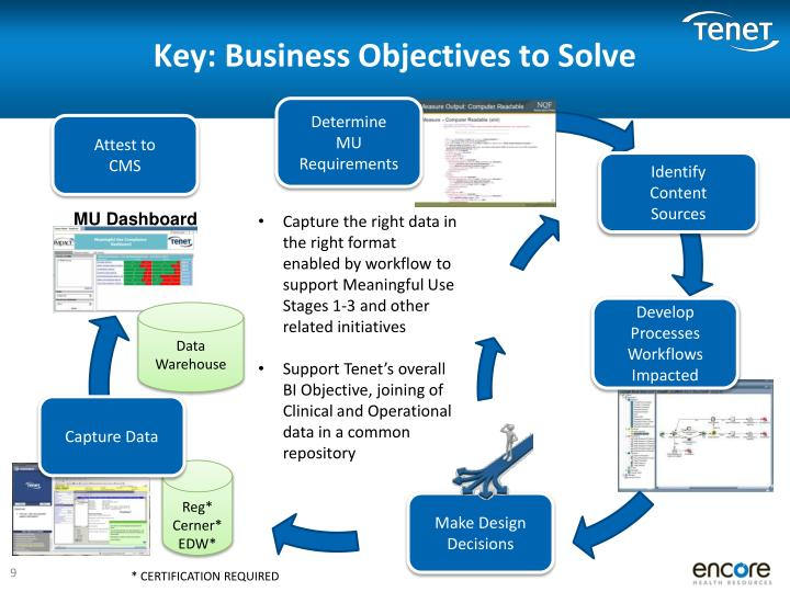 Key: Business Objectives to Solve