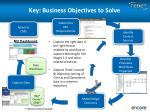 key business objectives to solve