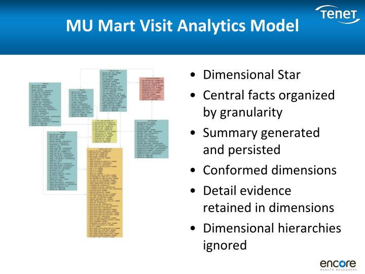 MU Mart Visit Analytics Model