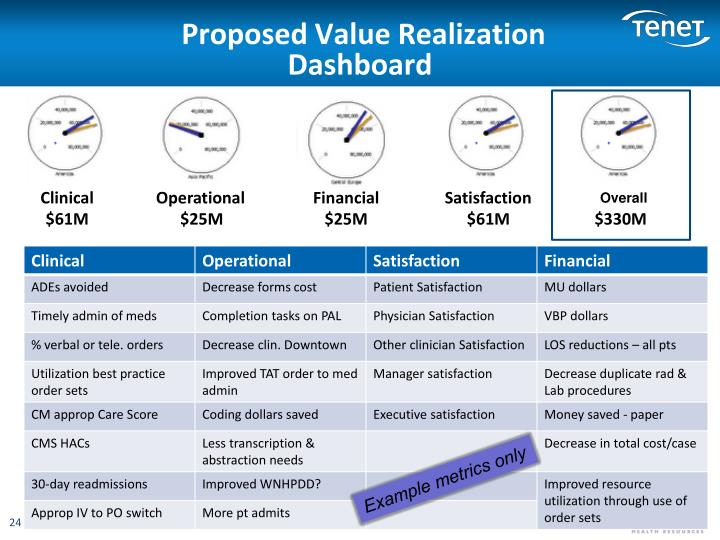 Proposed Value Realization