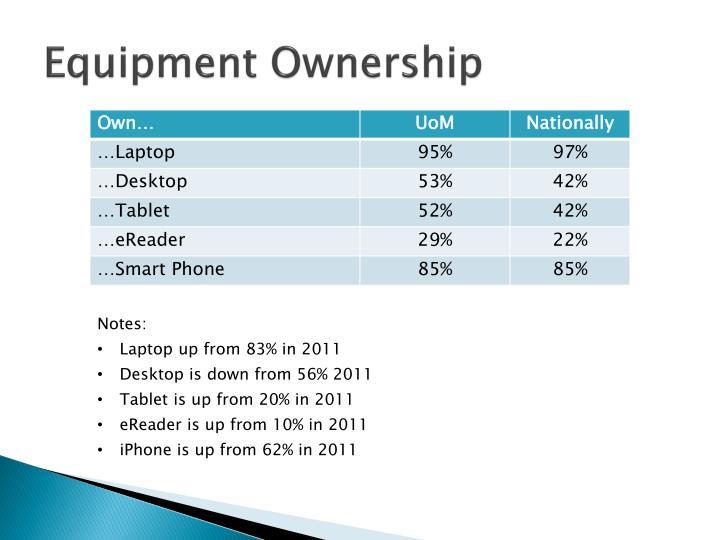 Equipment Ownership