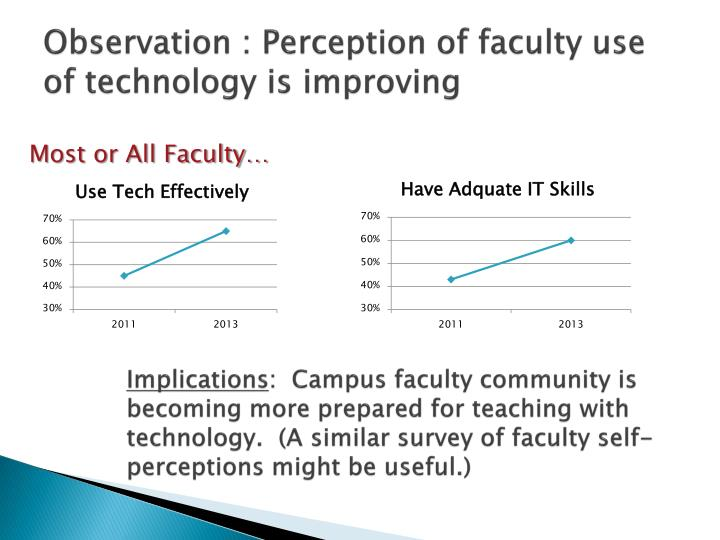 Observation : Perception of faculty use of technology is improving